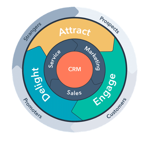 Inbound Marketing Methodology of Attract, Engage and Delight